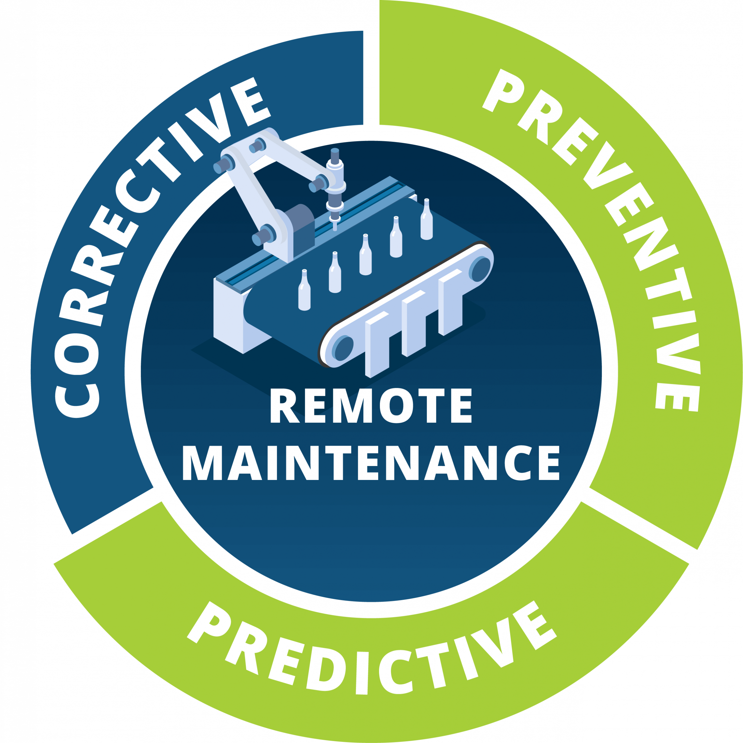 Prevent unplanned downtime and predict failures with machine data collection